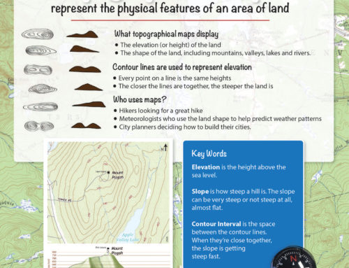 Topographical Maps Interpretive Sign